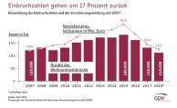Wohnungseinbrüche sinken auf 20-Jahrestief