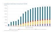 Zahl der Riester-Verträge sinkt erstmals