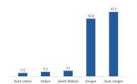 90 Prozent messen ETFs wachsende Bedeutung zu