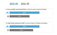 Rund ein Drittel sorgt vor, Mehrheit glaubt an den Staat