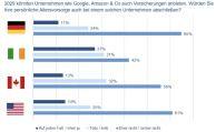 Altersvorsorge von Amazon? Deutsche skeptisch