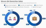 Das sind die Haupteinkommensquellen der Deutschen