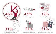 63 Prozent der Bürger sind im Job sehr gestresst