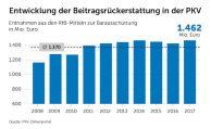 PKV-Anbieter zahlen leistungsfreien Kunden im Schnitt 1,4 Milliarden Euro aus
