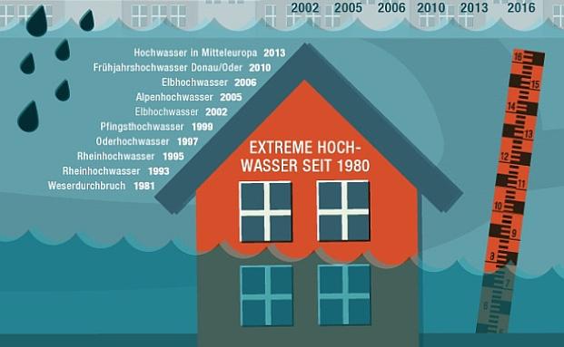 infografik der woche das leistet die. Black Bedroom Furniture Sets. Home Design Ideas