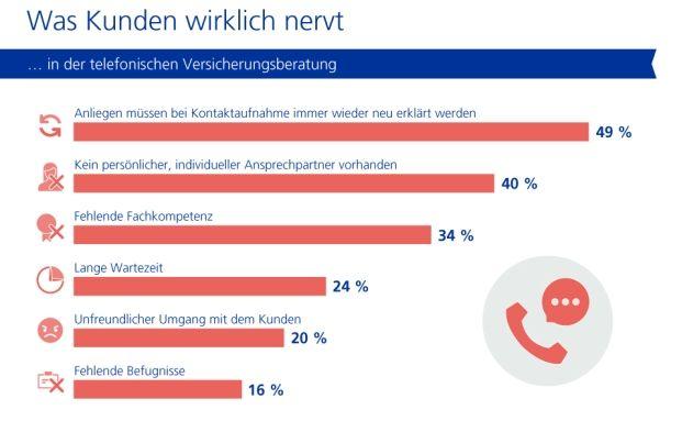 Vor allem das Anliegen immer wieder erklären zu müssen, nervt die Deutschen in der telefonischen Beratung bei Direktversicherern.