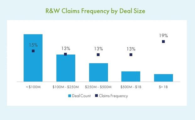 Bei 14 Prozent der Fusionen gibt es Unstimmigkeiten