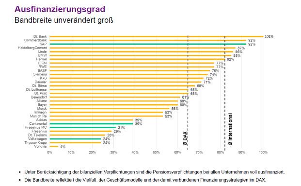 Mini-Zinsen verteuern Pensionsverpflichtungen