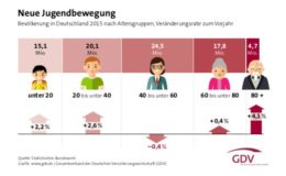 Die Deutschen werden jünger
