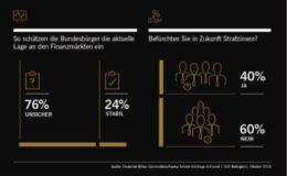 40 Prozent der Deutschen haben Angst vor Strafzinsen
