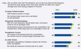 Nur 26 Prozent der Deutschen trauen der Politik Schutz vor Terror zu