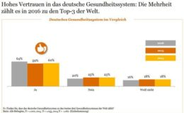 So zufrieden sind die Deutschen mit ihrer Gesundheitsversorgung