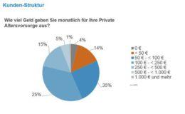 Riester-Rente schlägt private Rentenversicherung