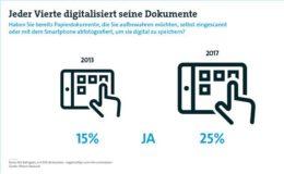 Immer mehr Deutsche wollen ihre Dokumente elektronisch verwalten