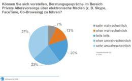 Mehrheit der Deutschen will keine Beratung über Skype und Co.