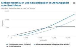 Deutsche durch Steuern und Sozialabgaben stark belastet