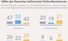Hälfte der Deutschen würde Online-Rentenkonto nutzen