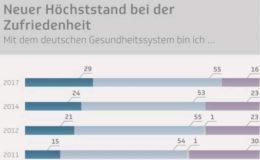 Deutsche so zufrieden mit Gesundheitssystem wie noch nie