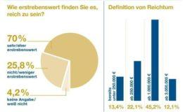 Deutsche wollen reich sein
