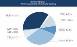 Warum BU-Versicherer die Leistung ablehnen