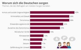 Wovor die Deutschen Angst haben