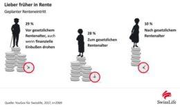 29 Prozent der Deutschen wollen früher in Rente gehen