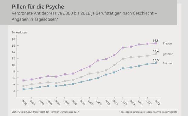 Menge verschriebener Antidepressiva hat sich verdoppelt