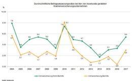 Der Druck auf die Beiträge in der PKV wächst
