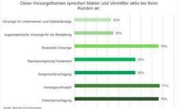 Mehrheit der Makler wird nach IDD anders arbeiten
