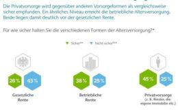 Deutsche haben Vertrauen in Betriebsrenten