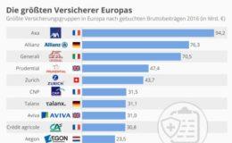 Das sind die größten Versicherer Europas