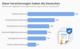 Nur jeder fünfte Deutsche besitzt eine Berufsunfähigkeitsversicherung