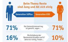 Sieben von zehn Deutschen finden Rentensystem gerecht