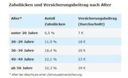 Im Osten Deutschlands gibt es mehr Zahnlücken