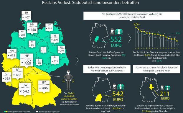 So viel Geld verlieren die Deutschen