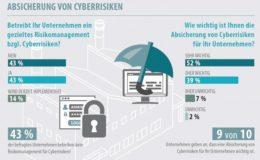 Deutsche Unternehmer zögerlich beim Thema Cyberversicherung
