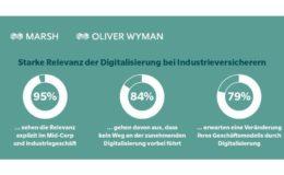 Industrieversicherer hinken bei Digitalisierung hinterher