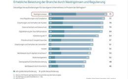 Niedrigzins und Regulierungsstress – Insurtechs eher nicht