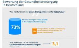 Mehrheit der Bundesbürger fordert bessere Leistungen