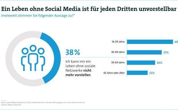 38 Prozent der Bürger wollen auf Social Media nicht verzichten