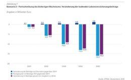 Auf die Lebensversicherer kommen Prämienrückgänge in Milliardenhöhe zu