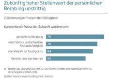 """Digitaler """"Herr Kaiser"""" bald vertrauenswürdiger als persönlicher Berater?"""