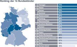 Thüringer blicken am gelassensten in die Zukunft