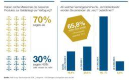 In der Kapitalanlage geht es ungerecht zu, finden die meisten Deutschen