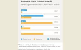 DIA kritisiert geringe Auswahl bei Riester-Fondspolicen
