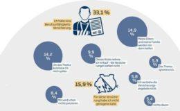 Junge Generation unterschätzt die Folgen einer Berufsunfähigkeit