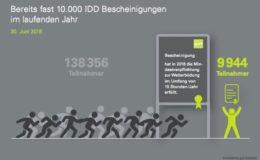 10.000 Vermittler haben ihre 15 Pflichtstunden schon voll