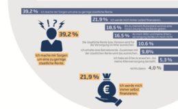 Millennials vertrauen gesetzlicher Rente nicht