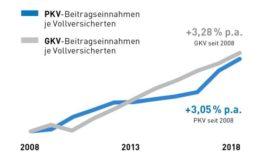 PKV-Verband weist Vorwurf stark steigender Beiträge zurück