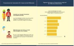 Gutverdiener haben mehr Vertrauen ins eigene Finanzwissen